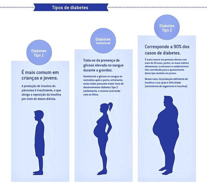 Tipo 1, Tipo 2 e Gestacional são como são denominados os três diferentes tipos de diabetes. (Foto: Reprodução)