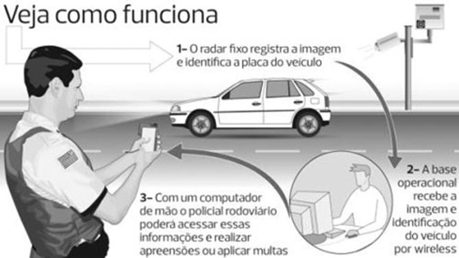 Os radares aplicam multas de excesso de velocidade entre outros.