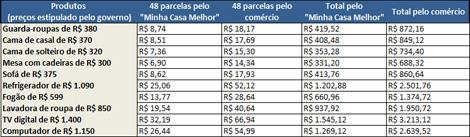 Tabela de comparação de preços