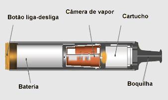estrutura-do-cigarro-eletrônico