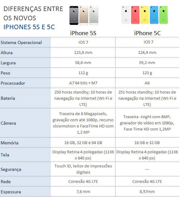 Diferenças entre os iPhones 5S e 5C