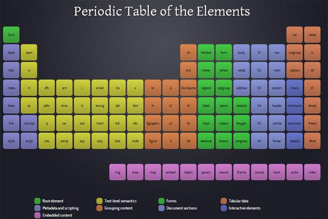 Tabela periodica dos elementos HTML5 (Foto: Josh Duck - Periodic Table)