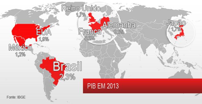 Crescimento do PIB Brasileiro em comparação a grandes países.