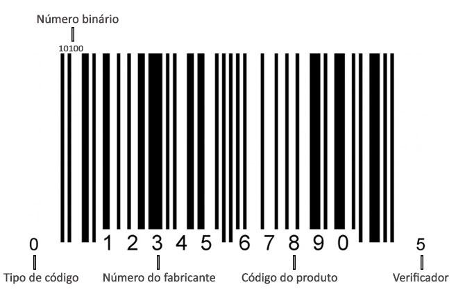 As listras escondem um código binário que é decifrado pelo computador.