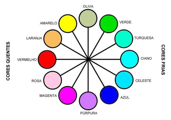 As cores ciano, turquesa e celeste são opostas a cor vermelha