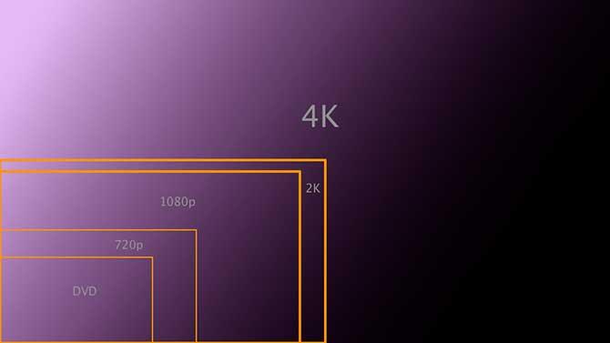A qualidade 4K é muito superior as utilizados hoje em dia