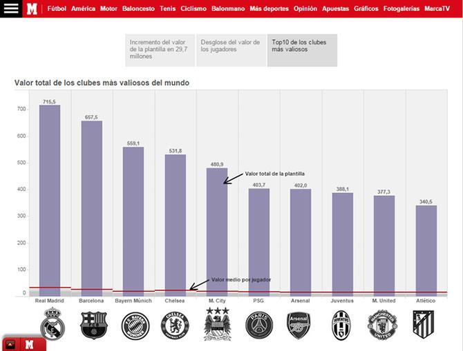 """Levantamento feito pelo jornal """"Marca"""" coloca o Real Madrid no topo da lista (Imagem: Reprodução/Marca)"""